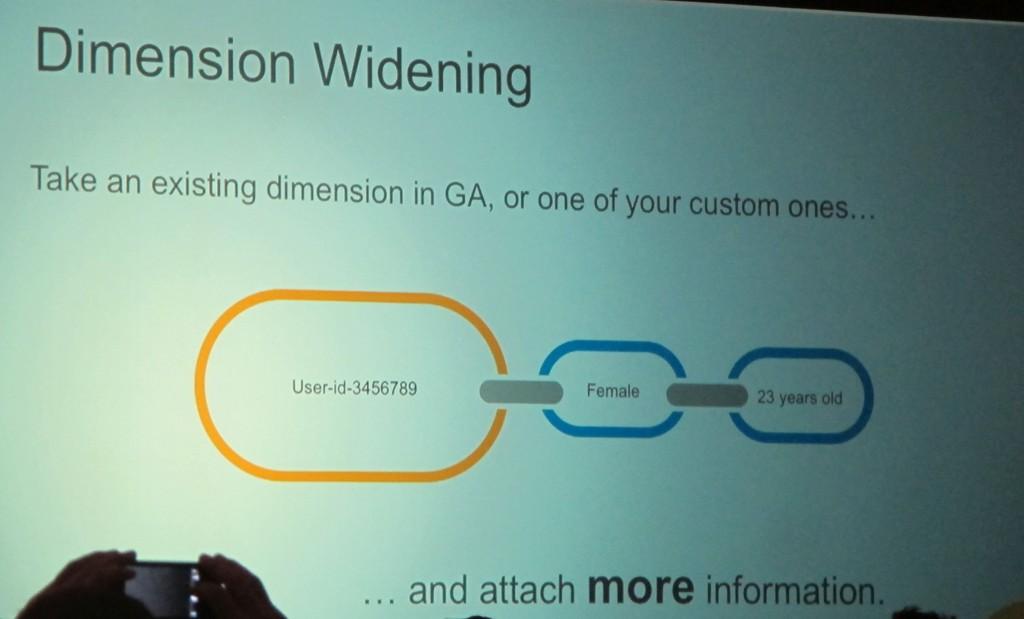 Dimension Widening