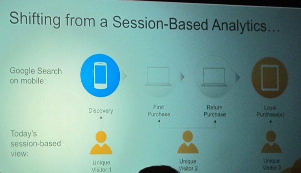 Session Based Analytics