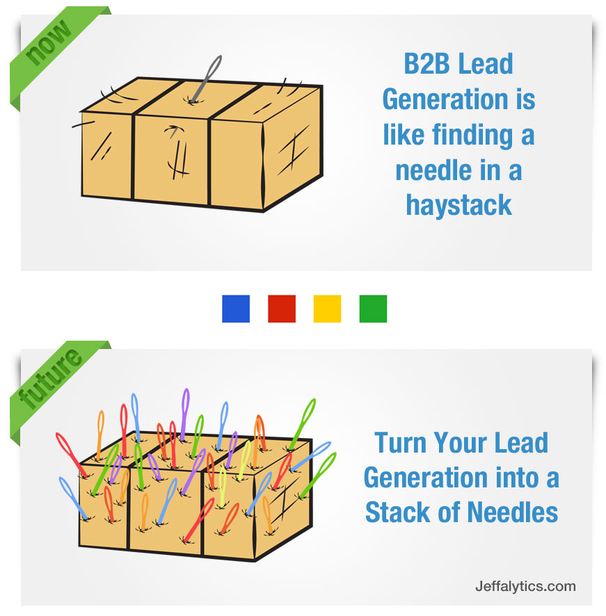 B2B Lead Generation with Attribution Models and Offline Data