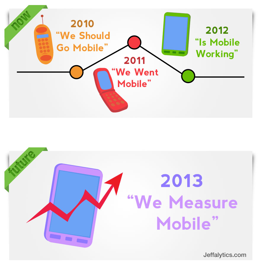 Google Analytics Mobile Measurement