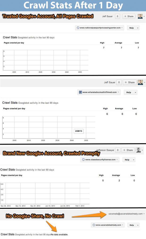 Google Webmaster Tools Crawling