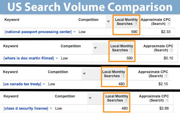 Search Volume