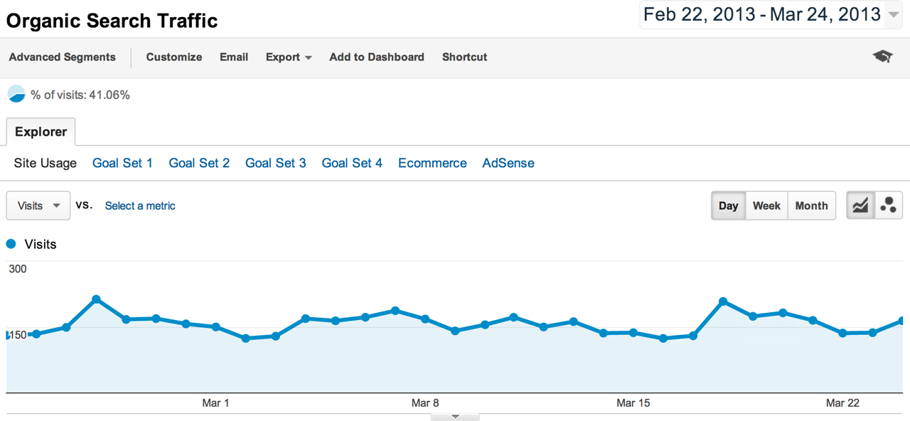 Traffic Steady in Google Webmaster Tools