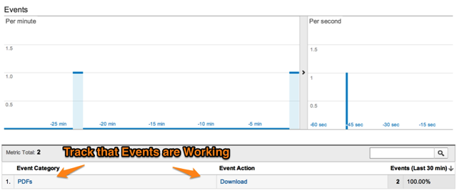 Events in Real Time Analytics