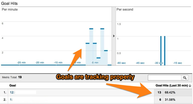 Real Time Conversions Report