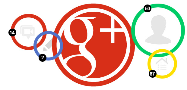 Measuring Google Plus Analytics