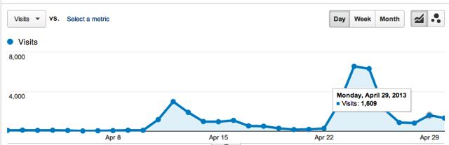 Month of April Traffic
