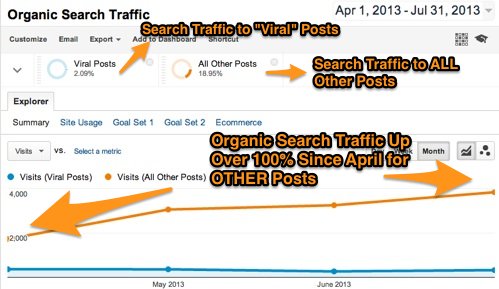 Organic Search Traffic Up