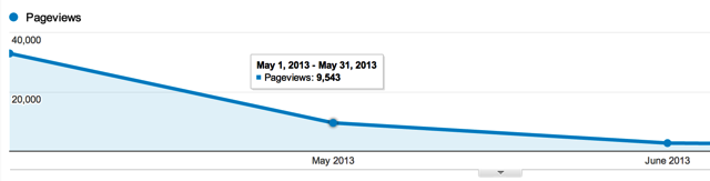 Pageview Effect Over Time