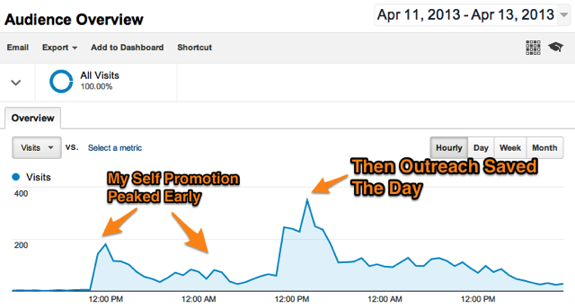Hourly Traffic From Self Promotion