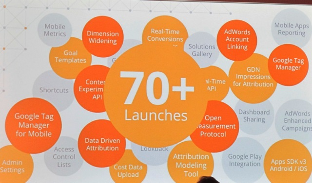Google Analytics Launches in 2013 to Date