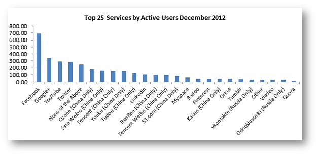 Social Network Active Users