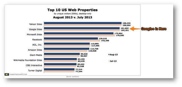 Top US Web Properties