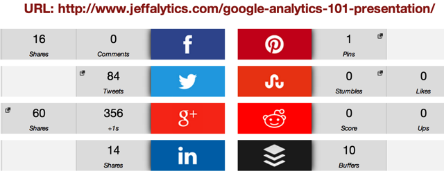 Google Analytics 101 Social Stats