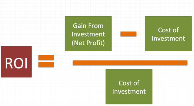 Roi Equation Png