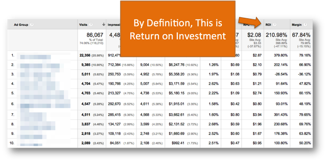 ROI Report Google Analytics