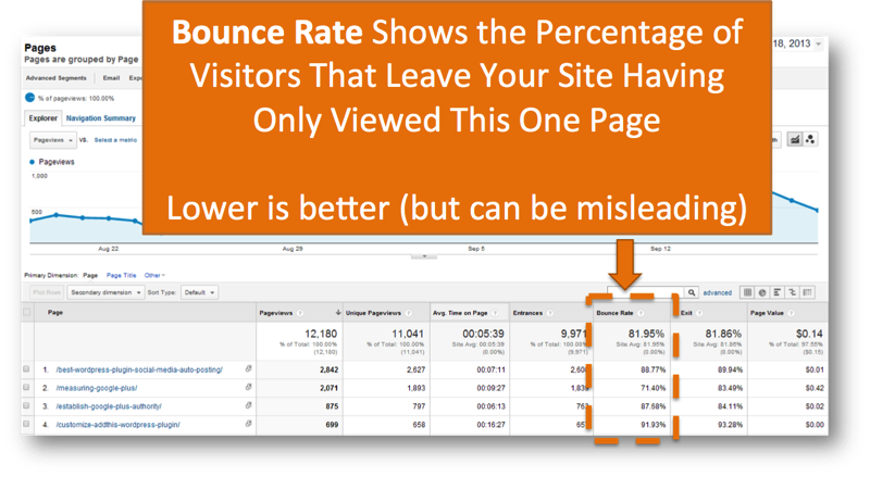 Lets get past bounce rate