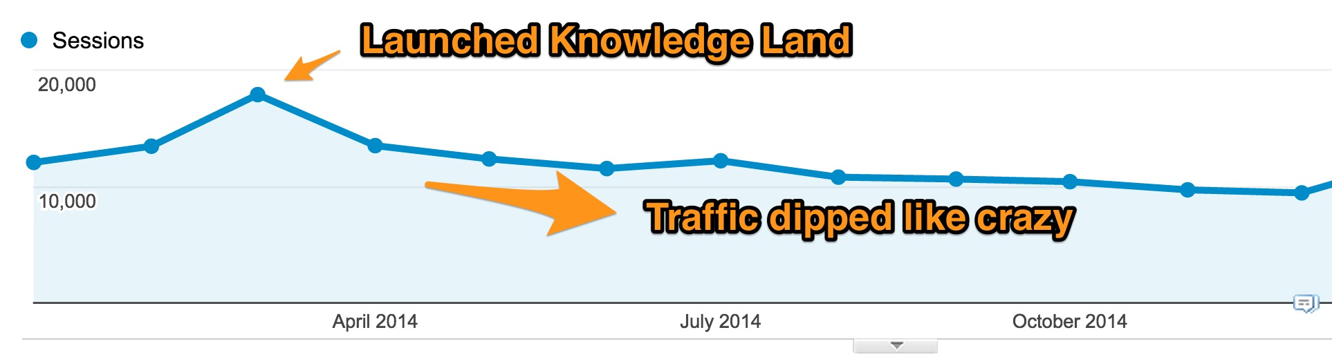 Jeffalytics Traffic Decline