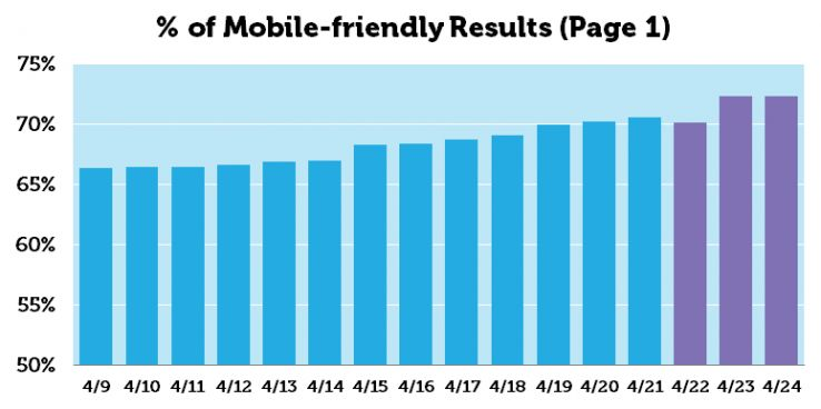 Mobile Friendly Results Dr Pete