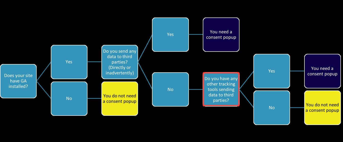GDPR cookie consent flowchart