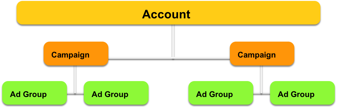 A Campaign Should Have Many Ad Groups