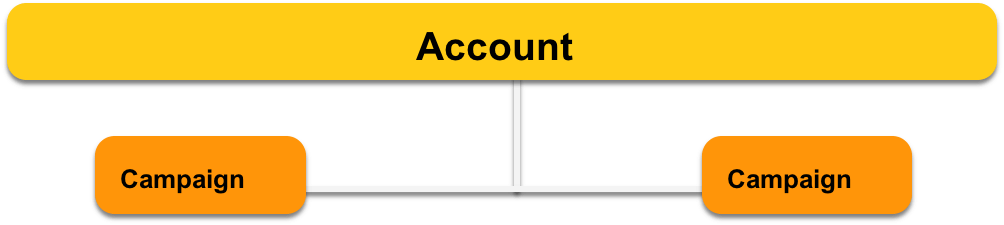 An Account Can Have Many Campaigns
