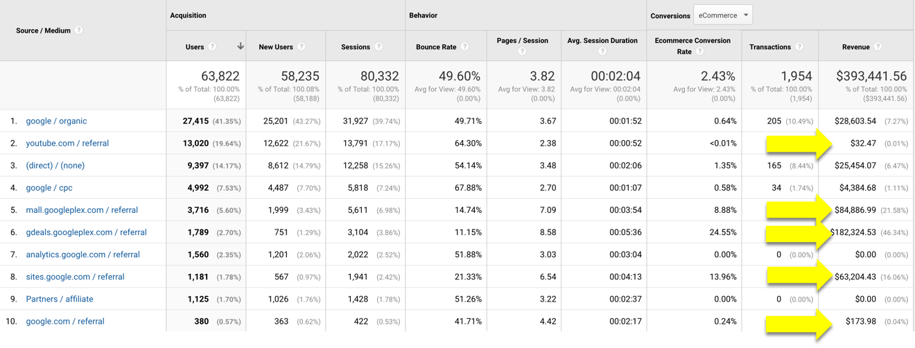 referral traffic in google analytics