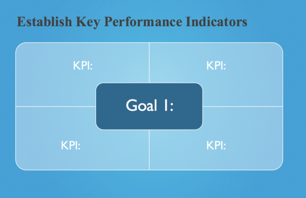 Assign KPIs to Goals