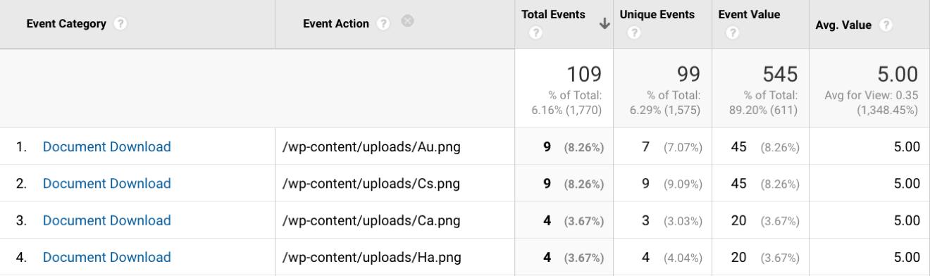 Google Analytics Pdf Statistics