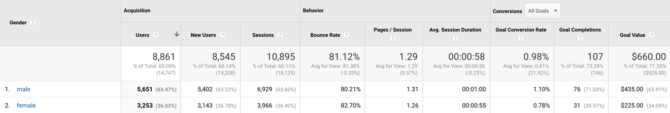 google analytics demographic report for gender