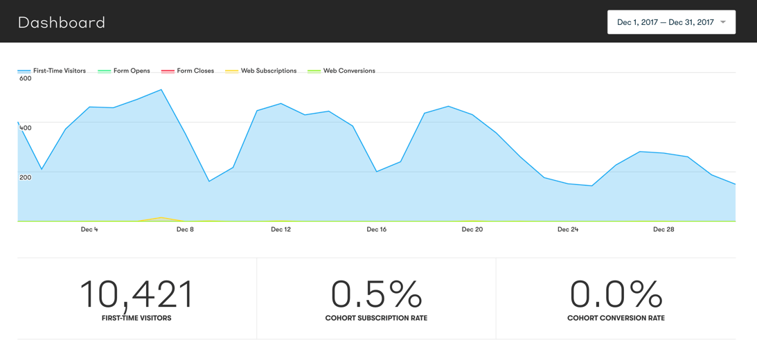 December website traffic
