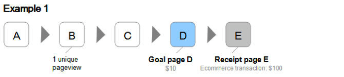 calculating page value