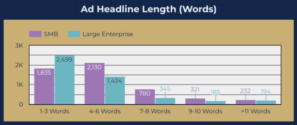 Data Driven Facebook Ads Study - Headline length