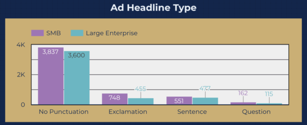 Data Driven Facebook Ads Study - Headline type