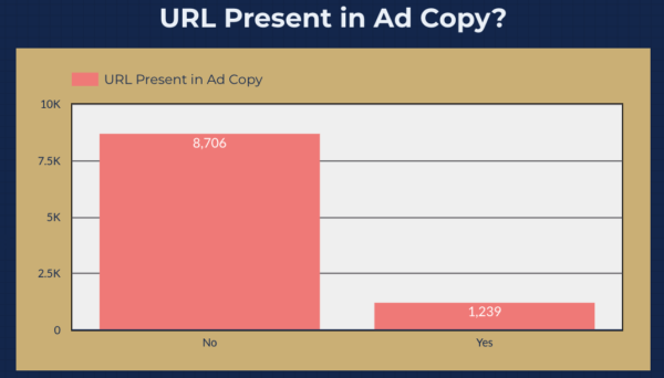 Data Driven Facebook Ads Study - ULR in copy