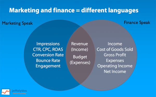 Finance vs Marketing