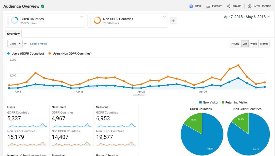 GDPR Google Analytics segments