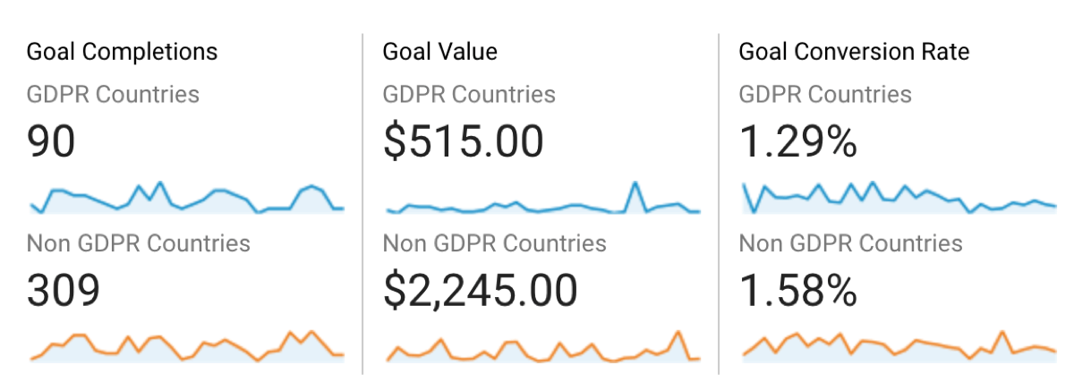 GDPR user conversions