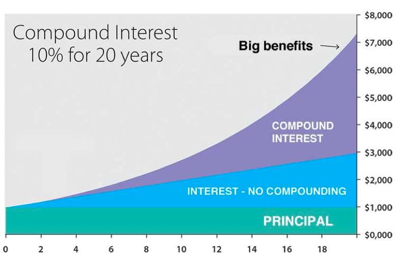 The Compound interest affect on top of funnel lead generation