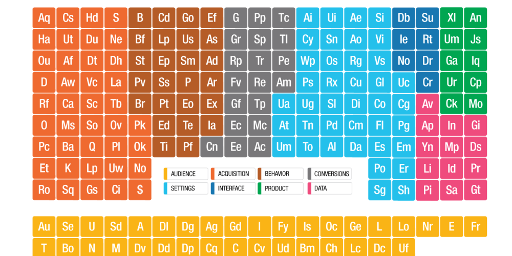 Re Introducing The Periodic Table Of Ga