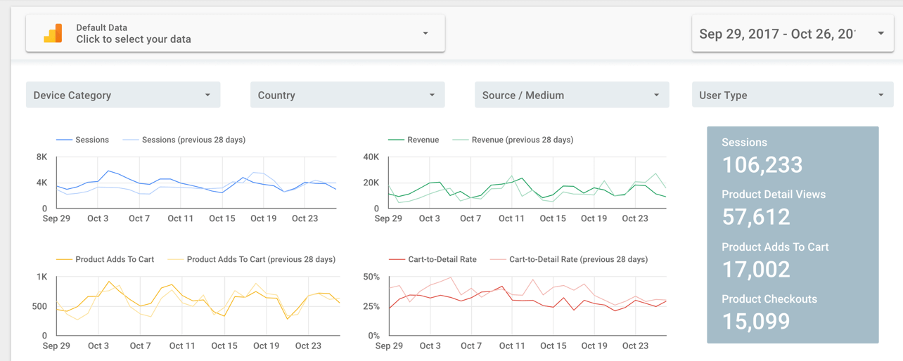 How to Build a Complete SEO Dashboard - Keywords Included - Jeffalytics