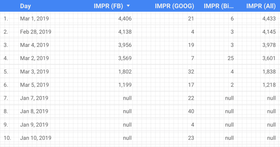 Google Data Studio Reporting Sandbox