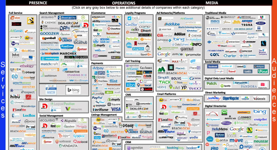 SMB Marketing Ecosystem
