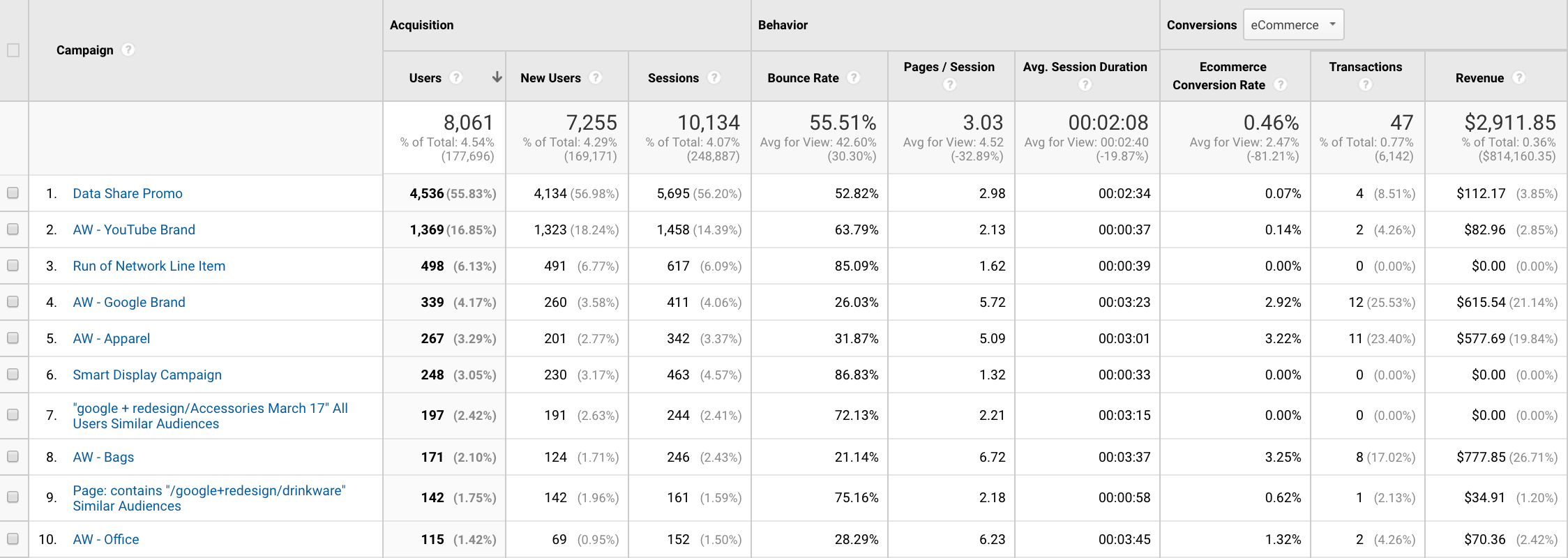Google Analytics campaign reports