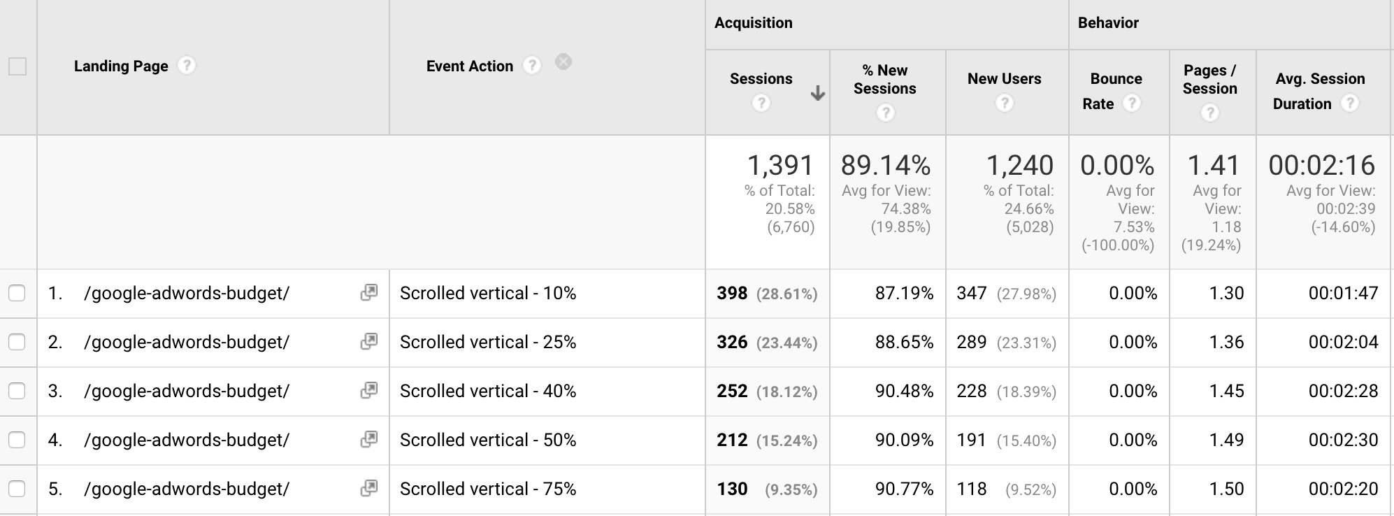 event reports in Google Analytics page scrolling