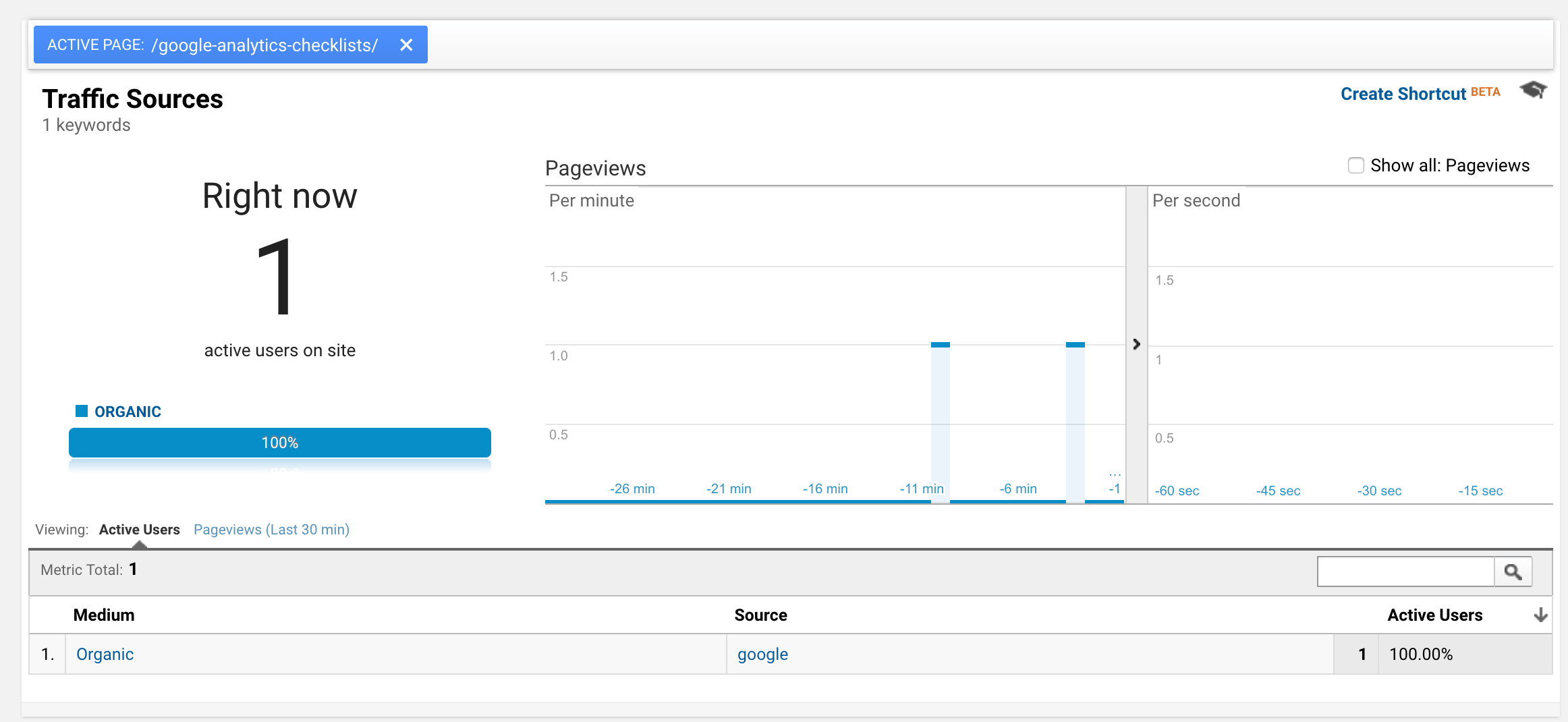 checking your source/medium in Google Analytics real-time reports