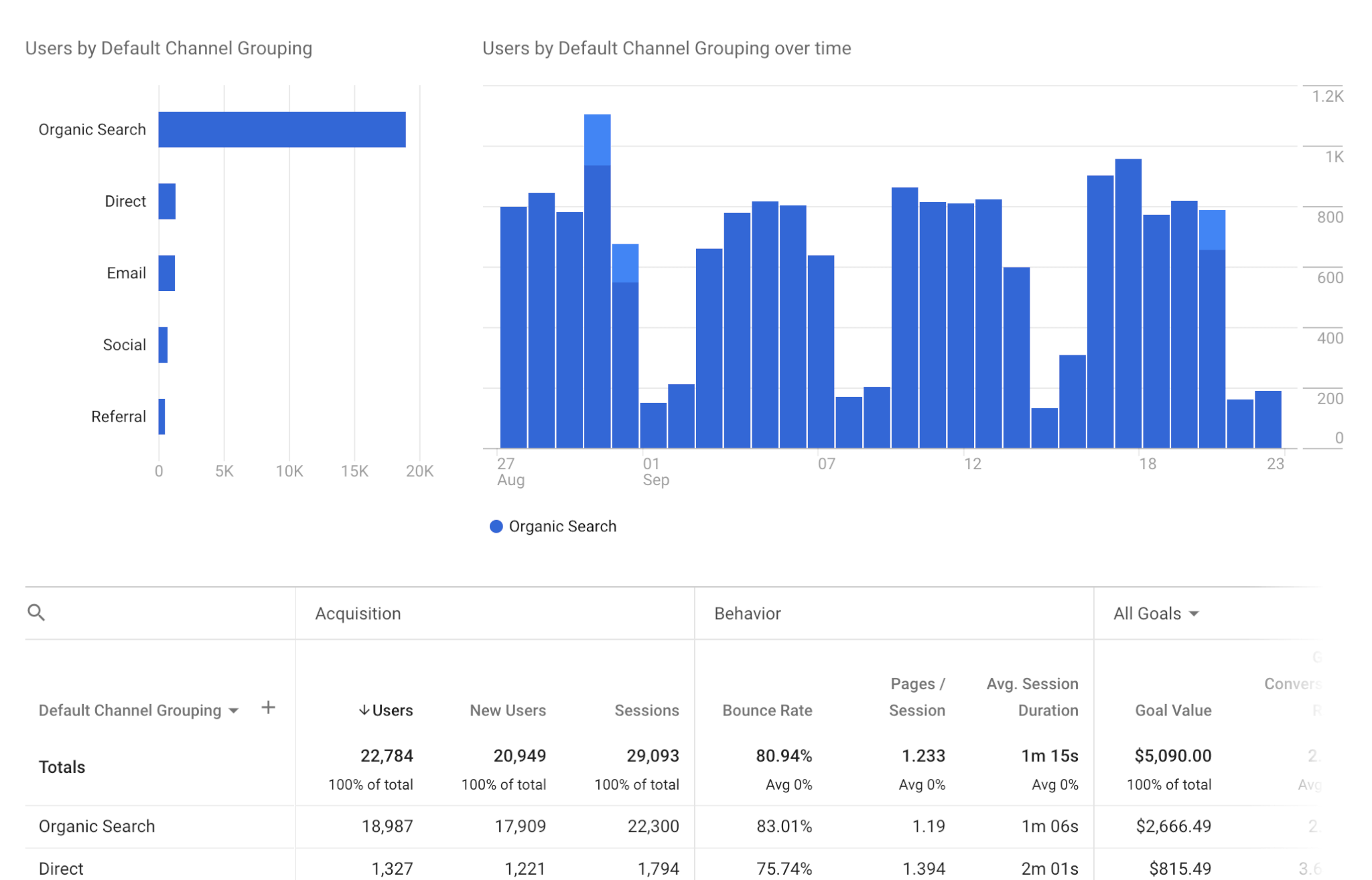 Channel cross device report google analytics