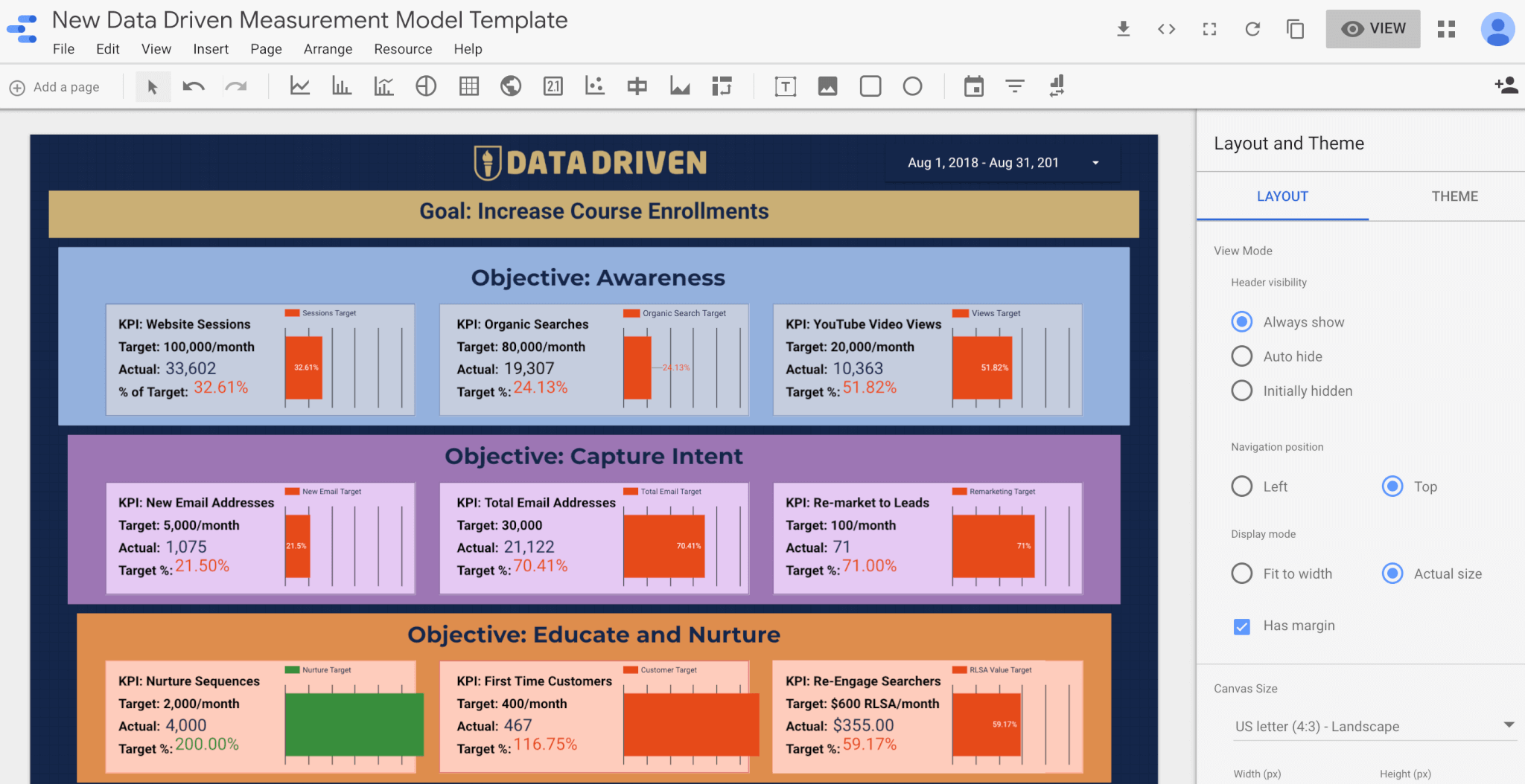 ACES Google Data Studio Dashboard