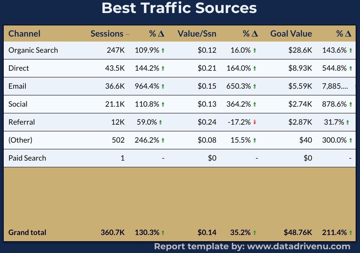Google data studio - top traffic sources report