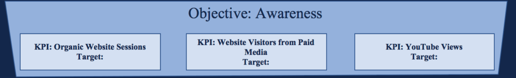 Marketing Objectives - Awareness Targets